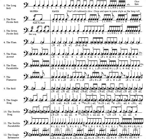 kako početi svirati bubnjeve